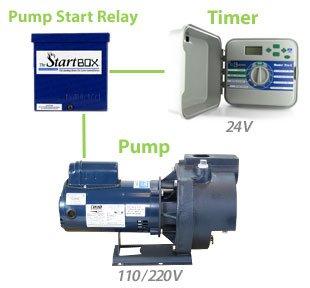 munro smart box wiring diagram how to increase your pump s lifespan sprinkler school  sprinkler school